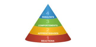 Modèle Kirkpatrick : dispositif d'évaluation global et efficient