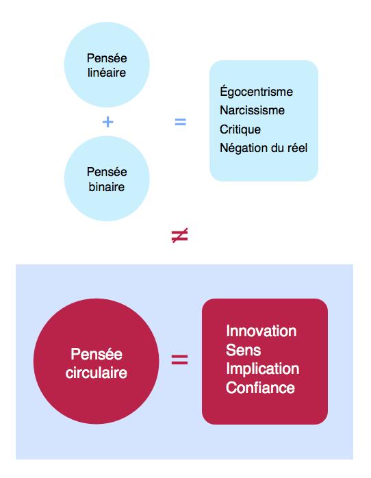 La pensée circulaire - Schéma