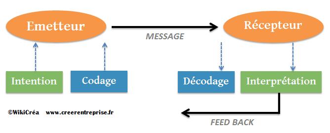 Les fondamentaux du schéma de la communication