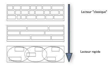 Schéma lecture classique vs lecture rapide